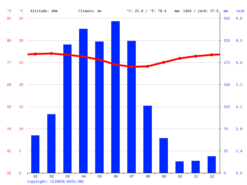 Gráfico de temperatura e pluviosidade de Natal